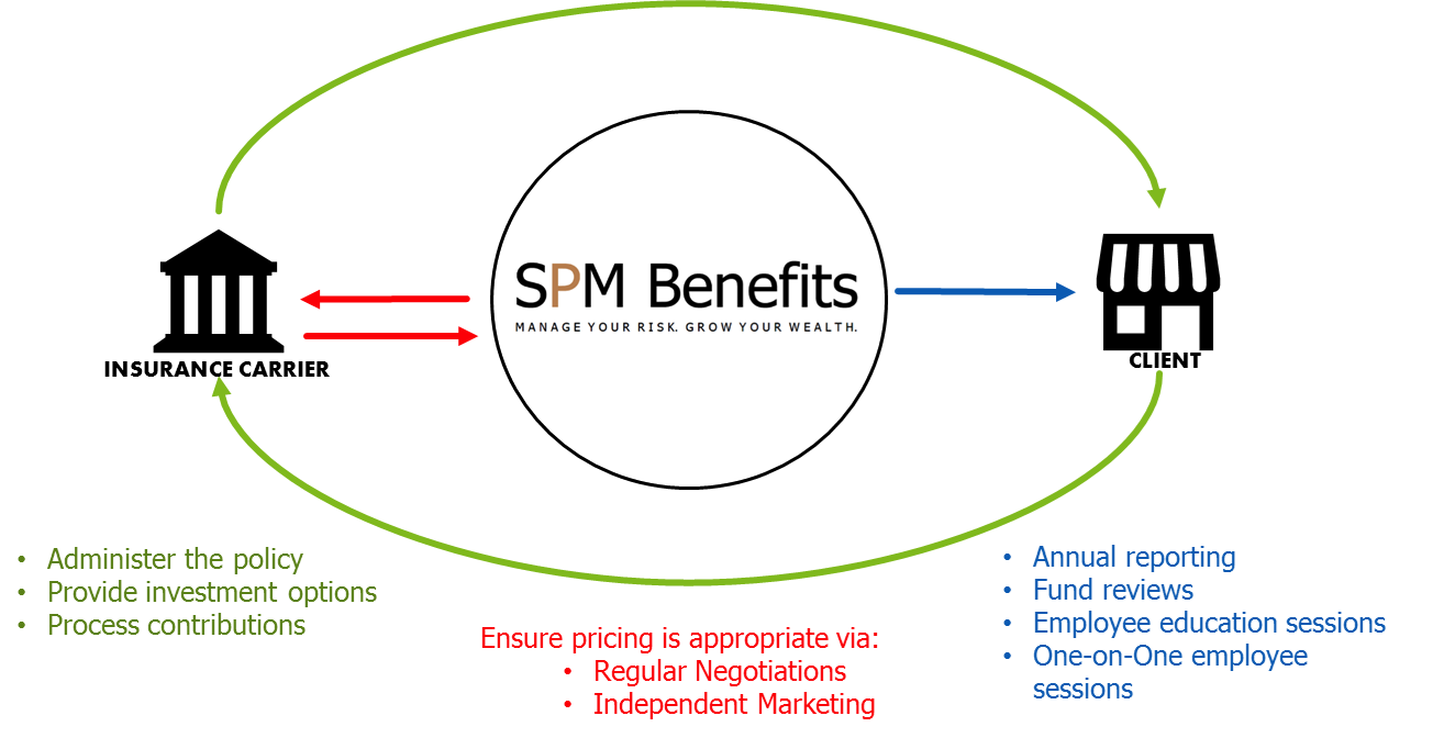 Group Benefits Services For Employee Health Insurance And Savings Plan At SPM Benefits